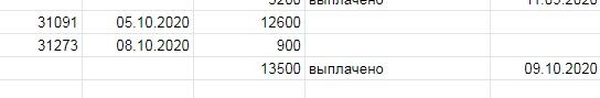 Выплата 09.10.2020 автору по экономике